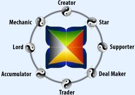 wealth-dynamics-circle-labels